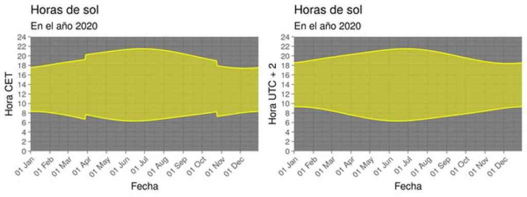Diagrama de luz solar para la ciudad de Barcelona con cambio de hora (izquierda) y con horario de verano permanente (derecha).