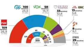 Gráfico de Hamalgama Métrica para OK Diario
