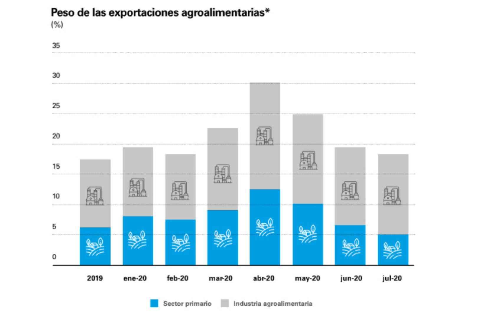 (*) En porcentaje del total de exportaciones de bienes. Fuente: CaixaBank Research, a partir de datos de DataComex.