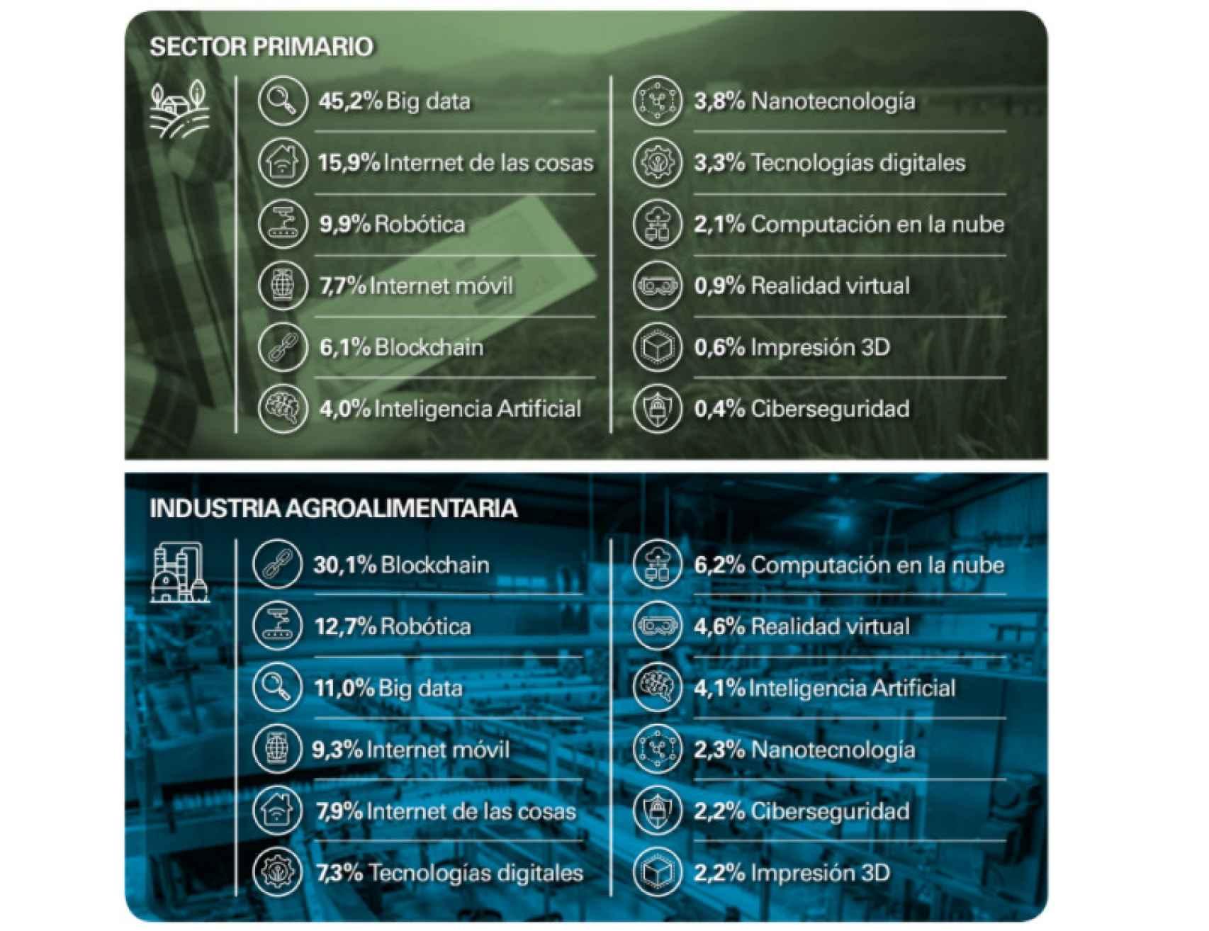 Popularidad de las distintas tecnologías digitales en el sector agroalimentario