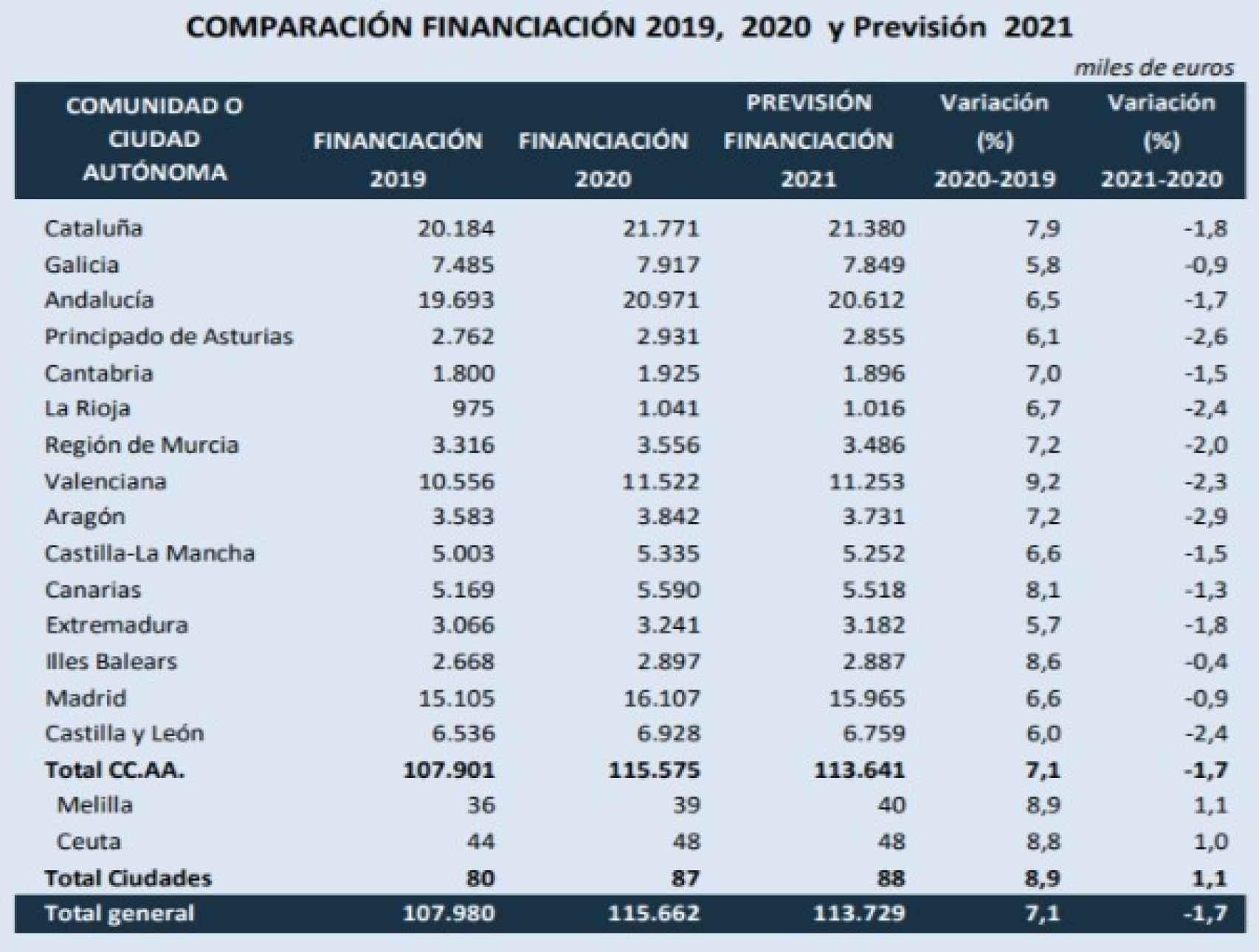 Cifras de financiación autonómica. Fuente: Presupuestos Generales del Estado.