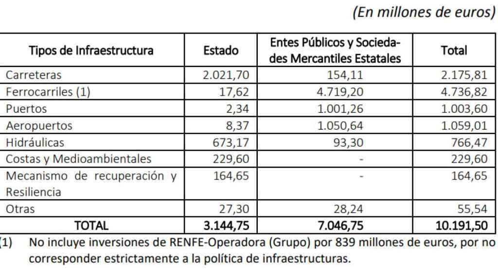 Inversiones en infraestructuras previstas en los PGE 2021.