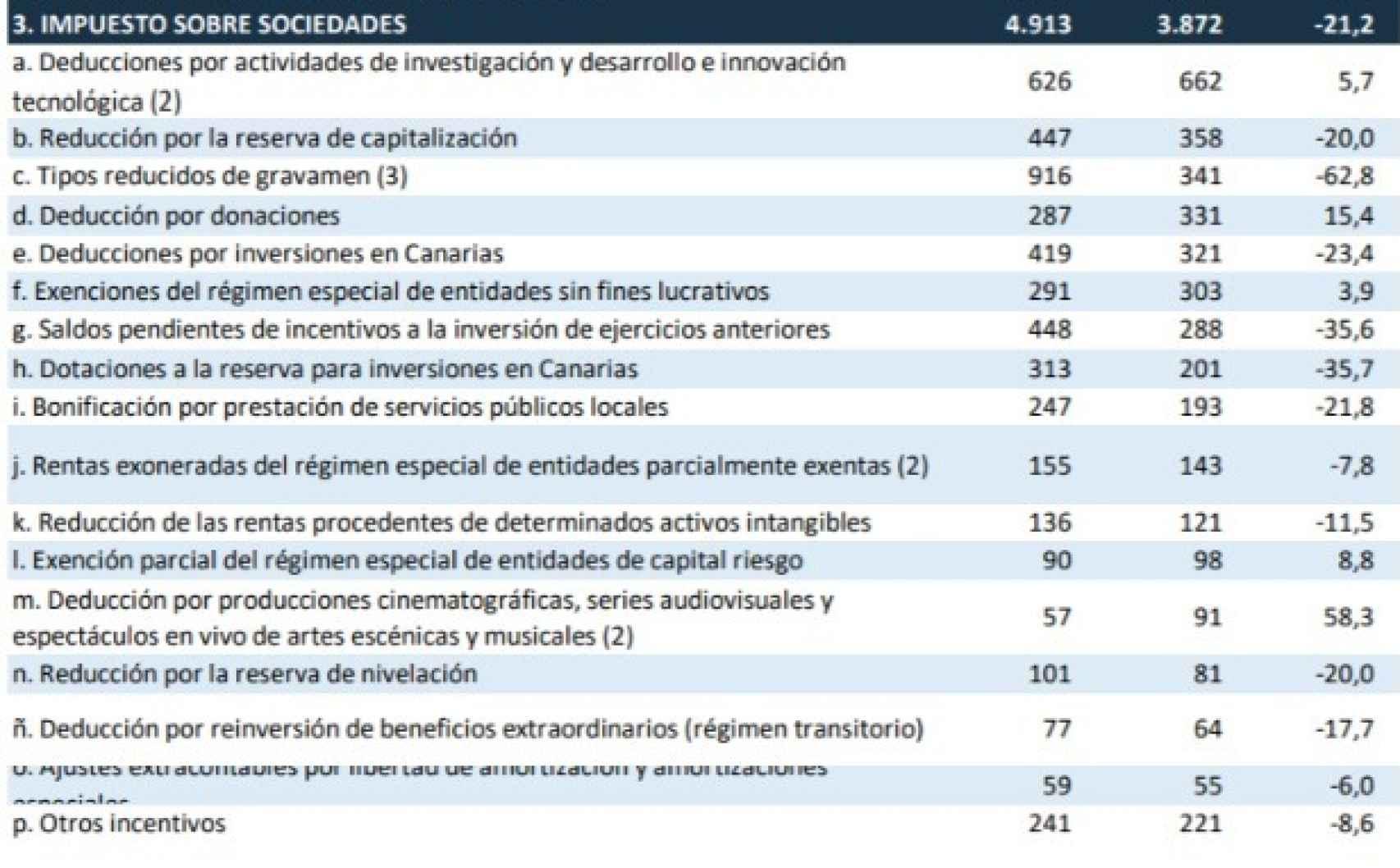 Gasto en beneficios fiscales previstos por el Gobierno (primera y segunda columna, en millones de euros; tercera columna: porcentaje de cambio de 2020 a 2021). Fuente: Proyecto de Presupuestos.