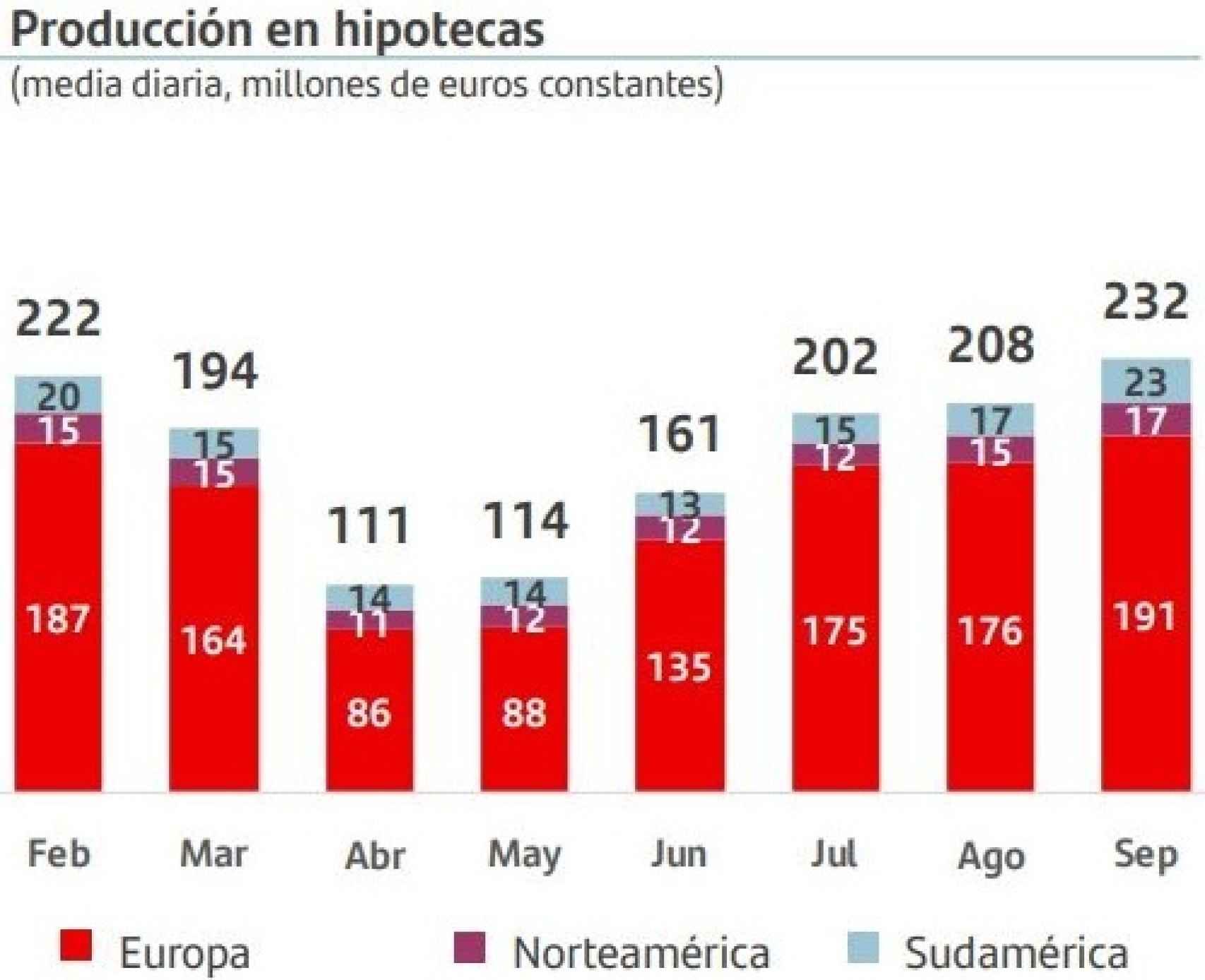 Producción hipotecas Banco Santander.
