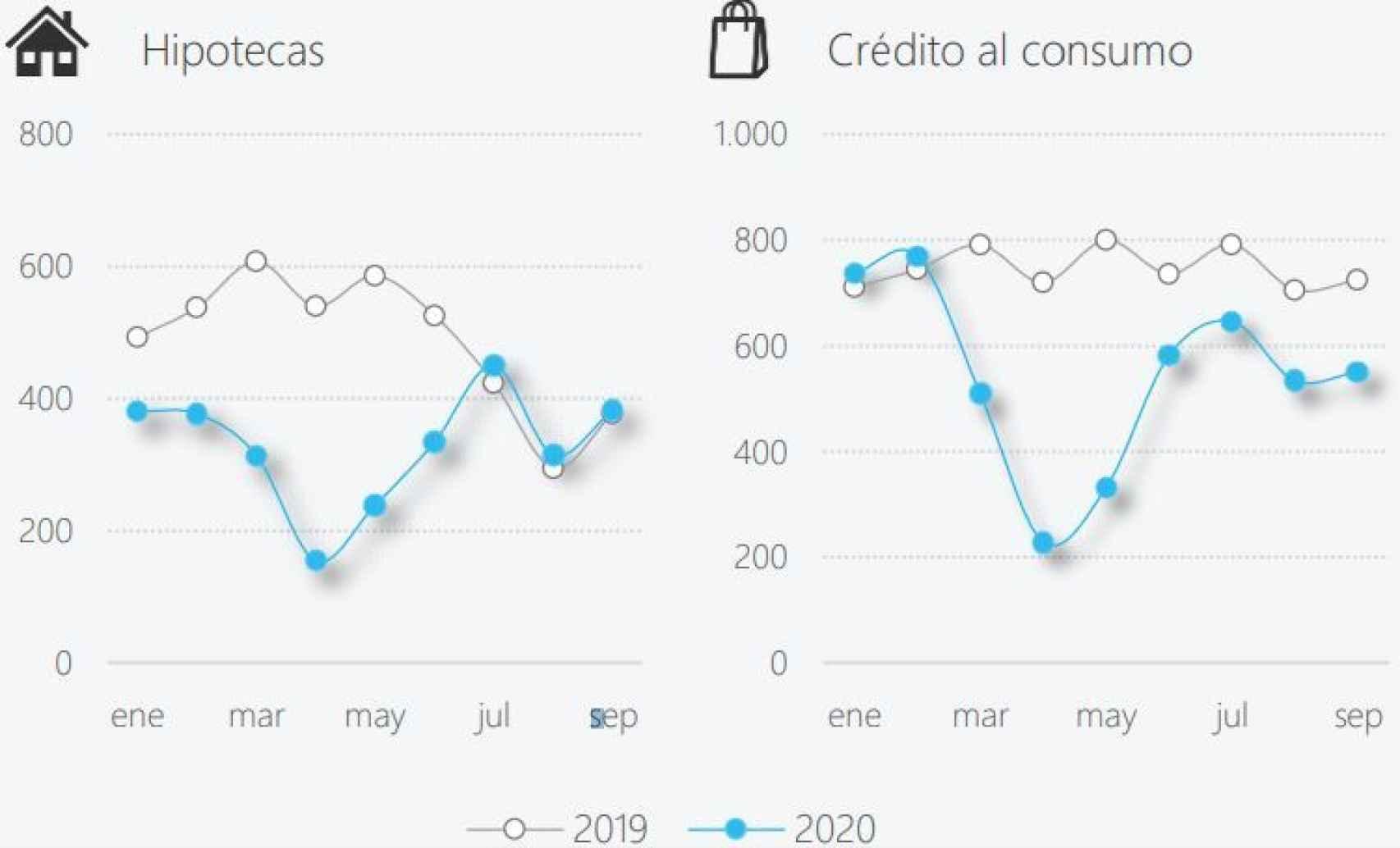 Nueva producción hipotecaria y de crédito al consumo de CaixaBank (ex BPI).