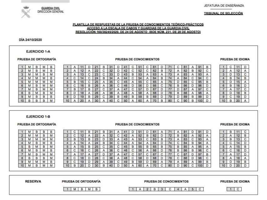 Las soluciones a las dos opciones del primer modelo de examen a la oposición de la Guardia Civil 2020.