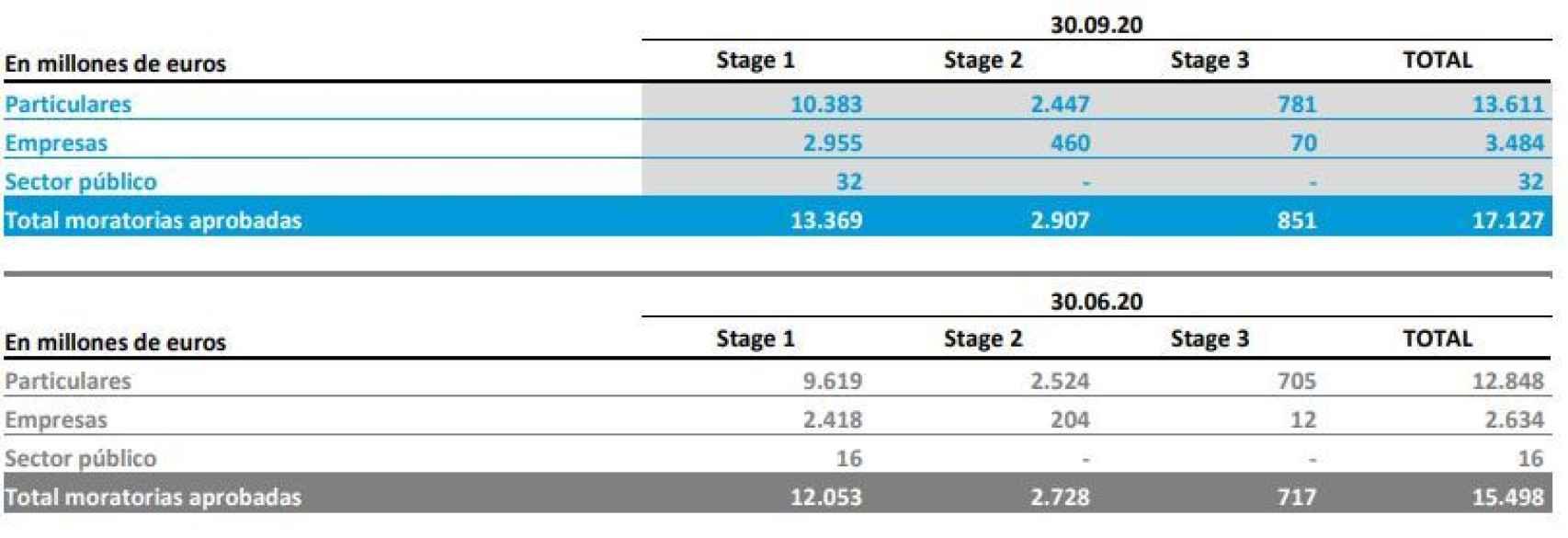 Moratorias totales concedidas por CaixaBank, siendo 'stage 3' las clasificadas como morosas.
