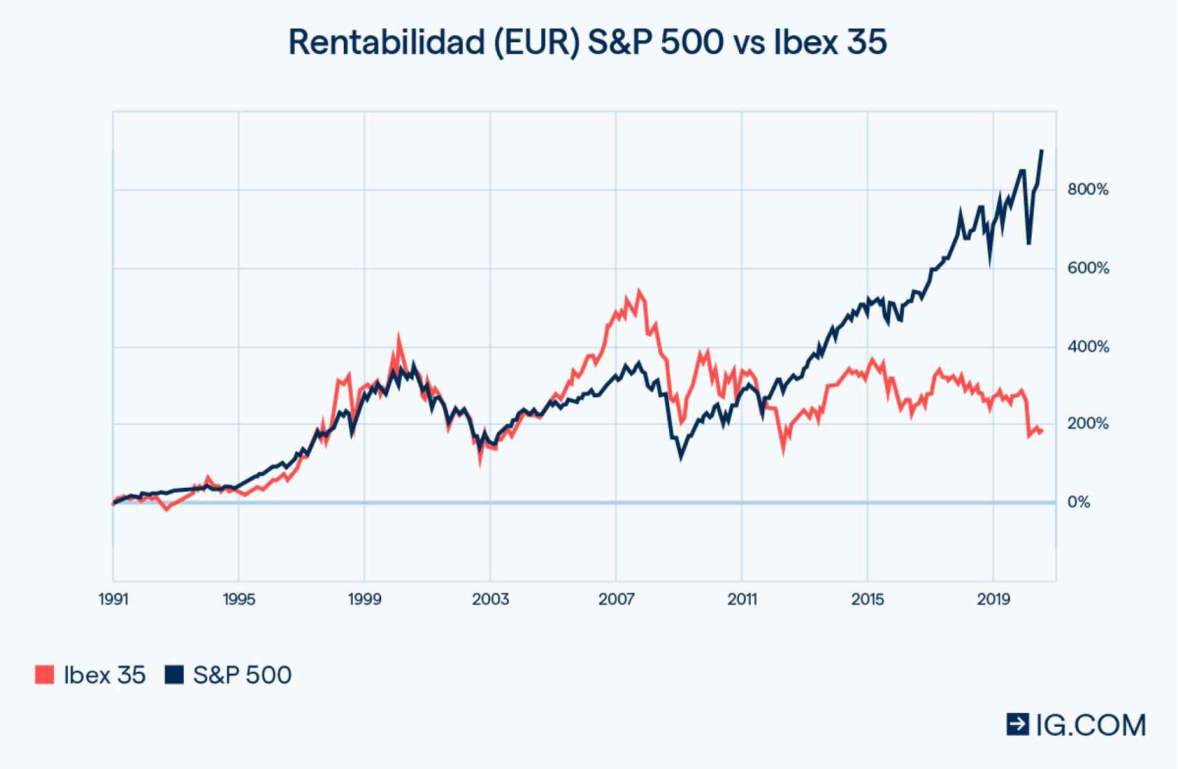 Comparativa de rentabilidades entre el Ibex 35 y el S&P 500