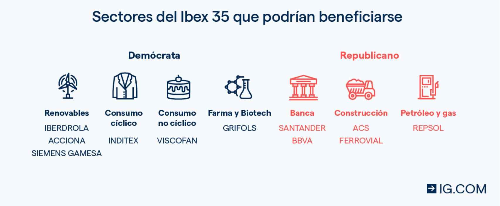 Sectores del Ibex 35 que podrían beneficiarse
