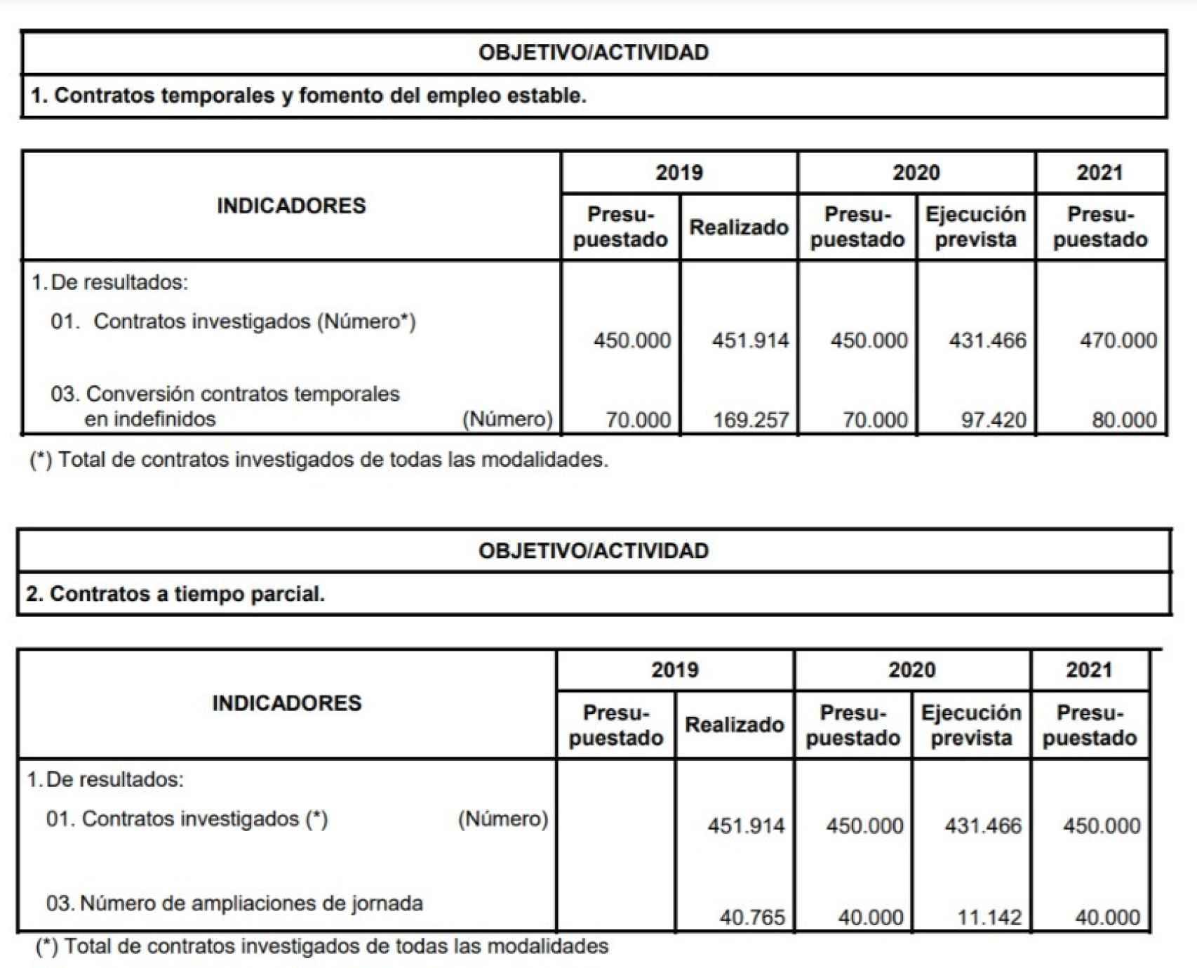 Acciones de la Inspección de Trabajo contra el fraude. Fuente: proyecto de Presupuestos Generales del Estado.