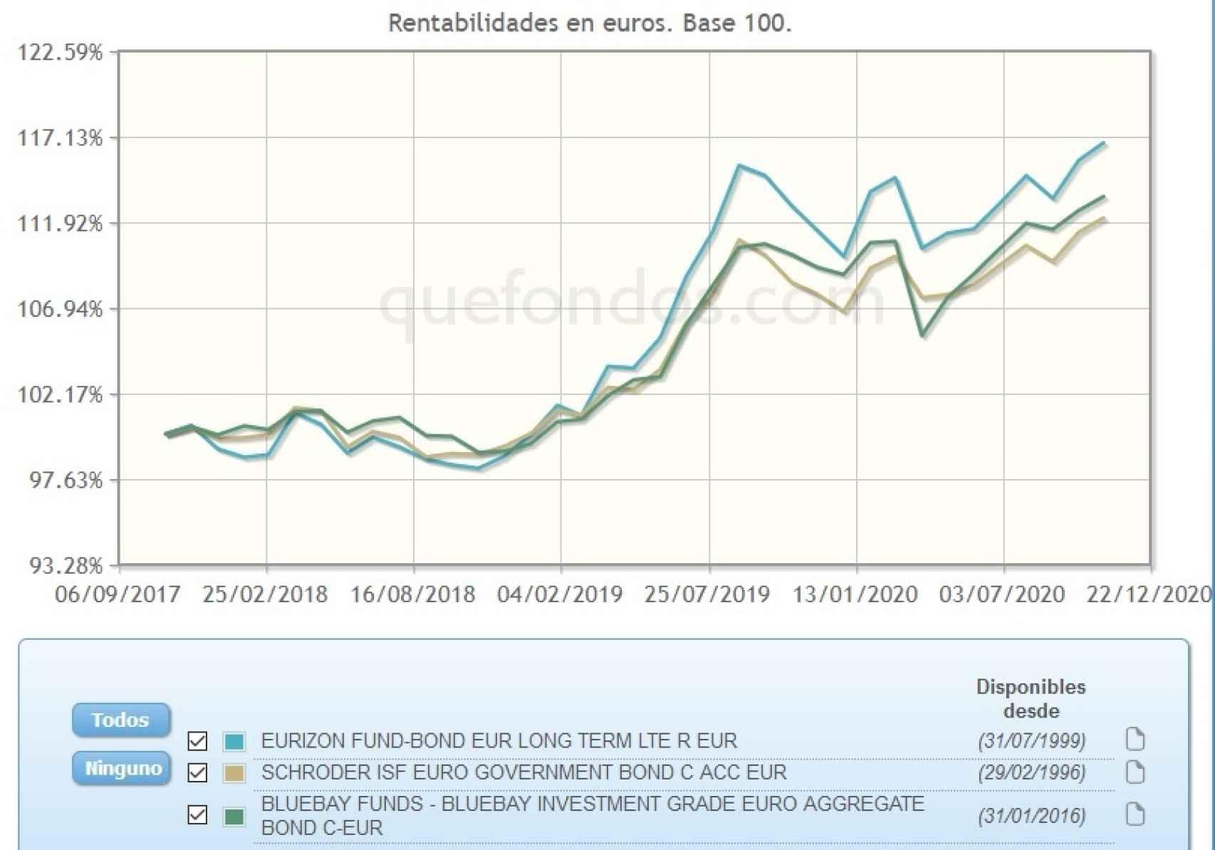 Evolución comparativa de fondos de deuda soberana europea.