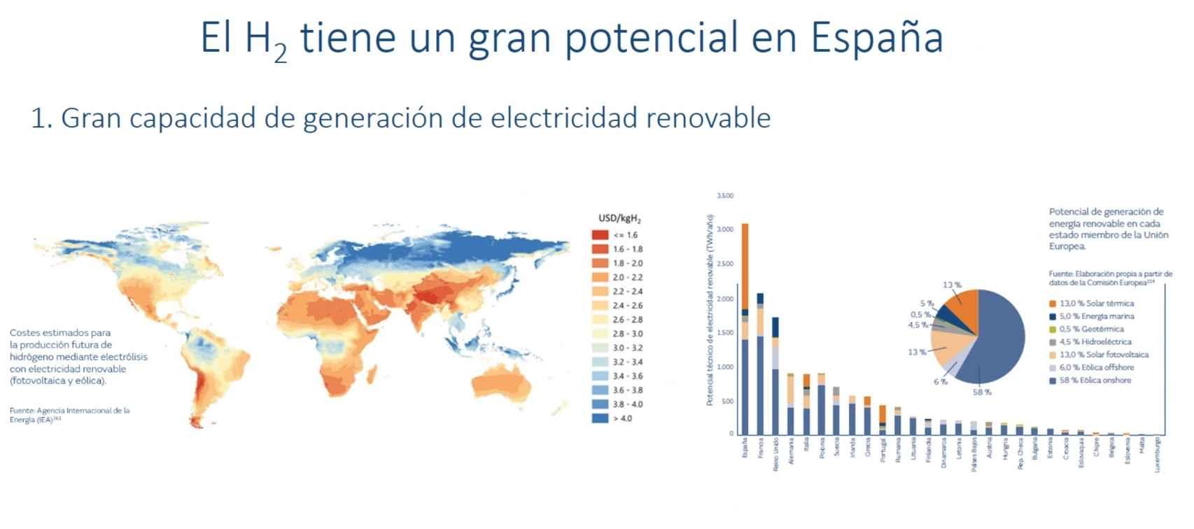 Potencial de España en hidrógeno