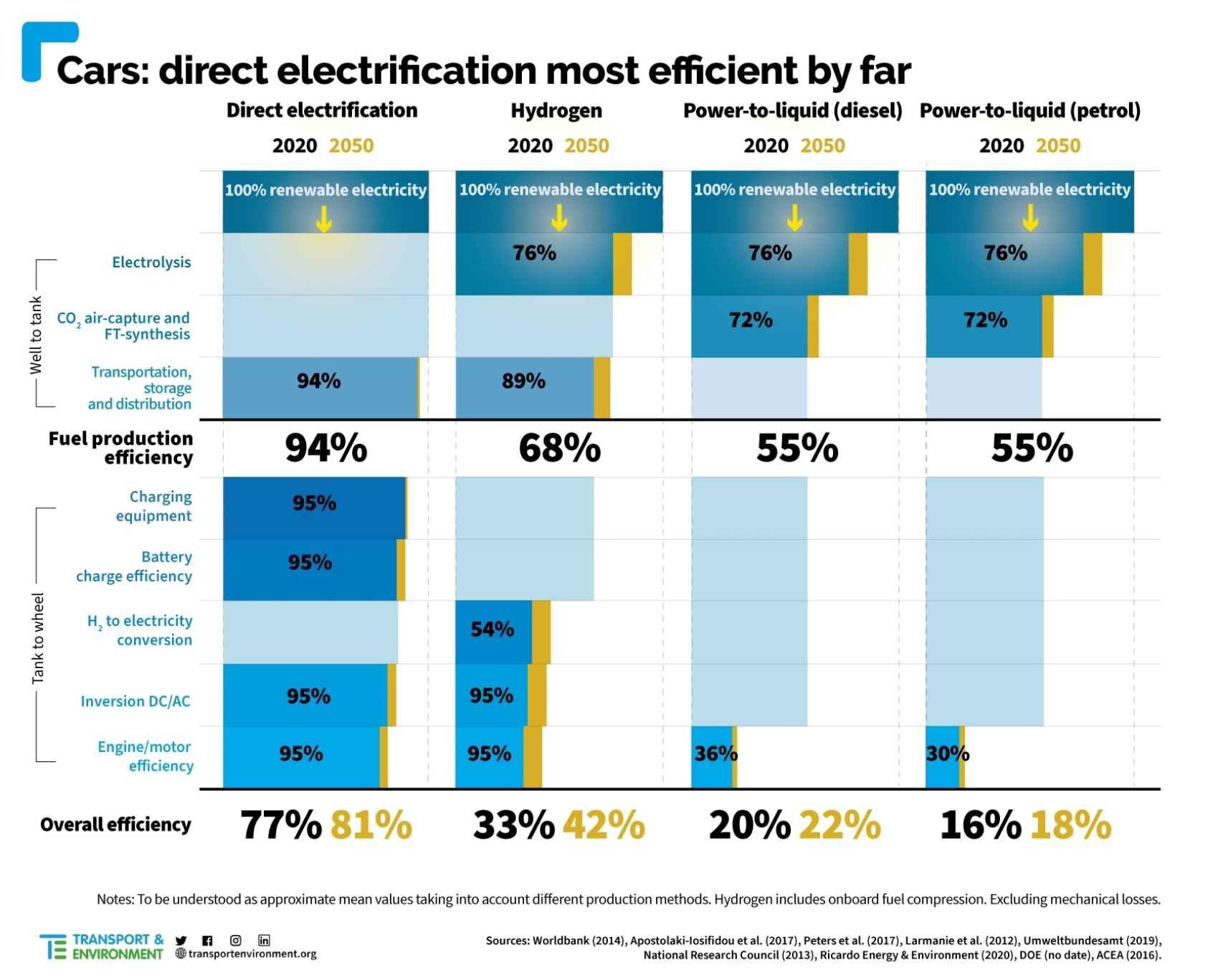 Eficiencia en los vehículos eléctricos vs biocombustibles