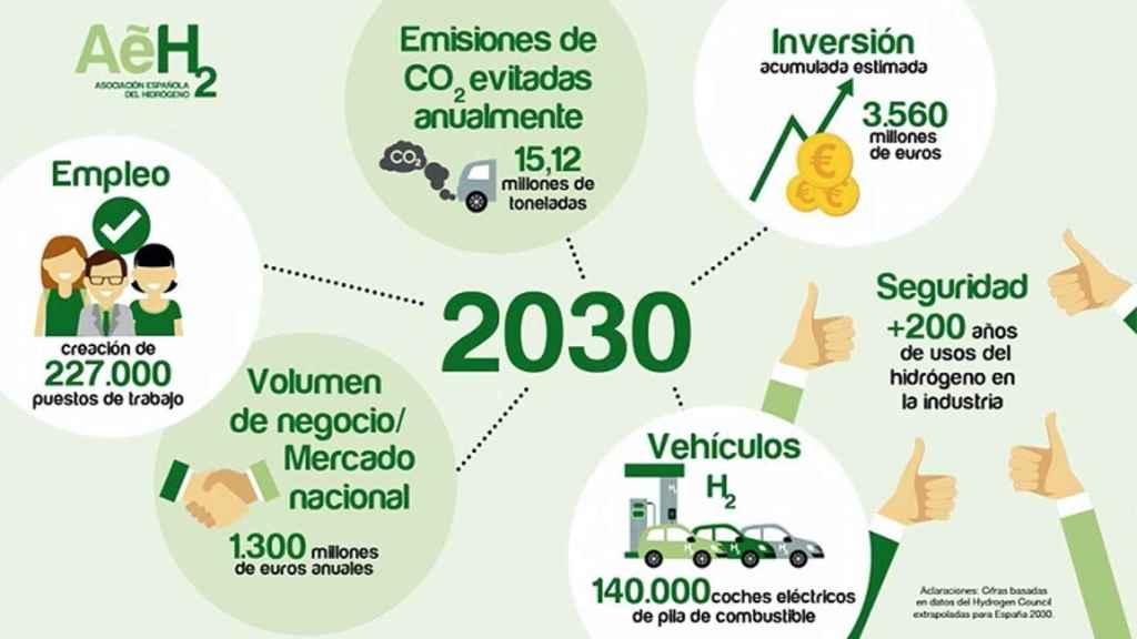La Asociación Española del Hidrógeno elaborará la agenda sectorial
