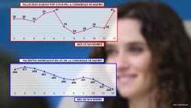 Gráfico con los últimos datos epidemiológicos de la Comunidad de Madrid.