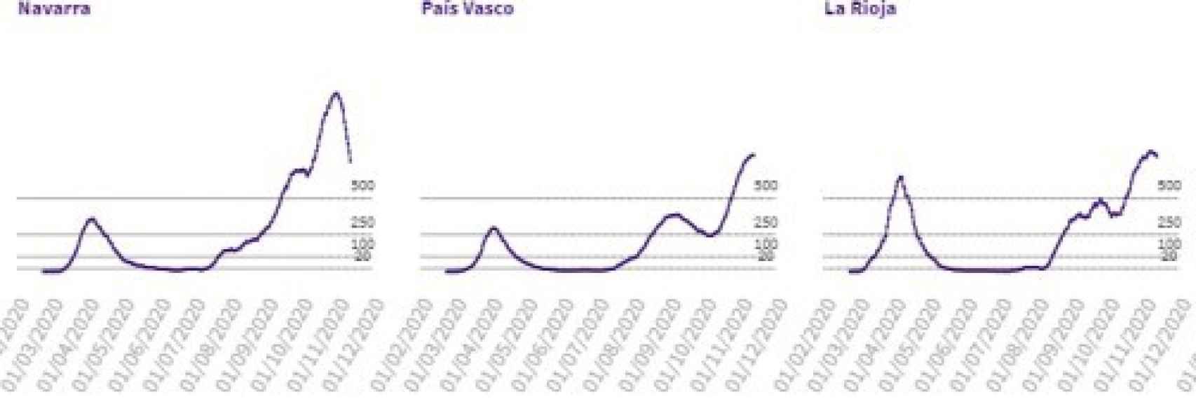 Datos en Navarra, País Vasco y La Rioja.