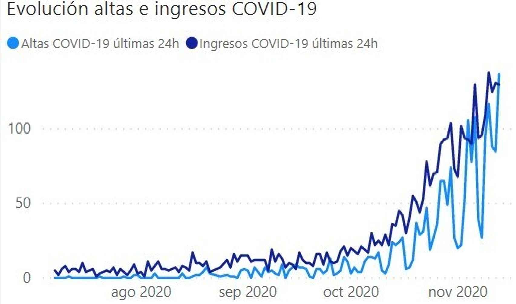 Covid fechas en Asturias