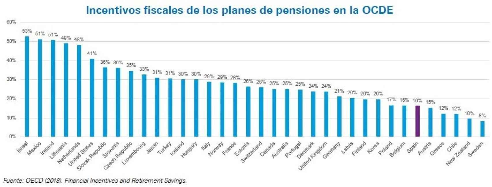 Incentivos a la previsión social en los países de la OCDE