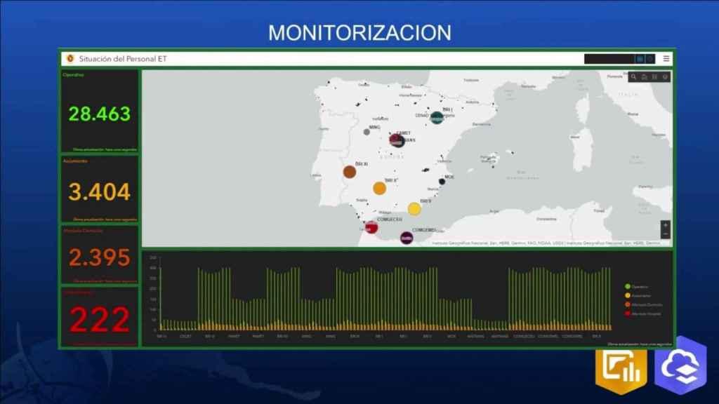Panel de control de la Operación Balmis