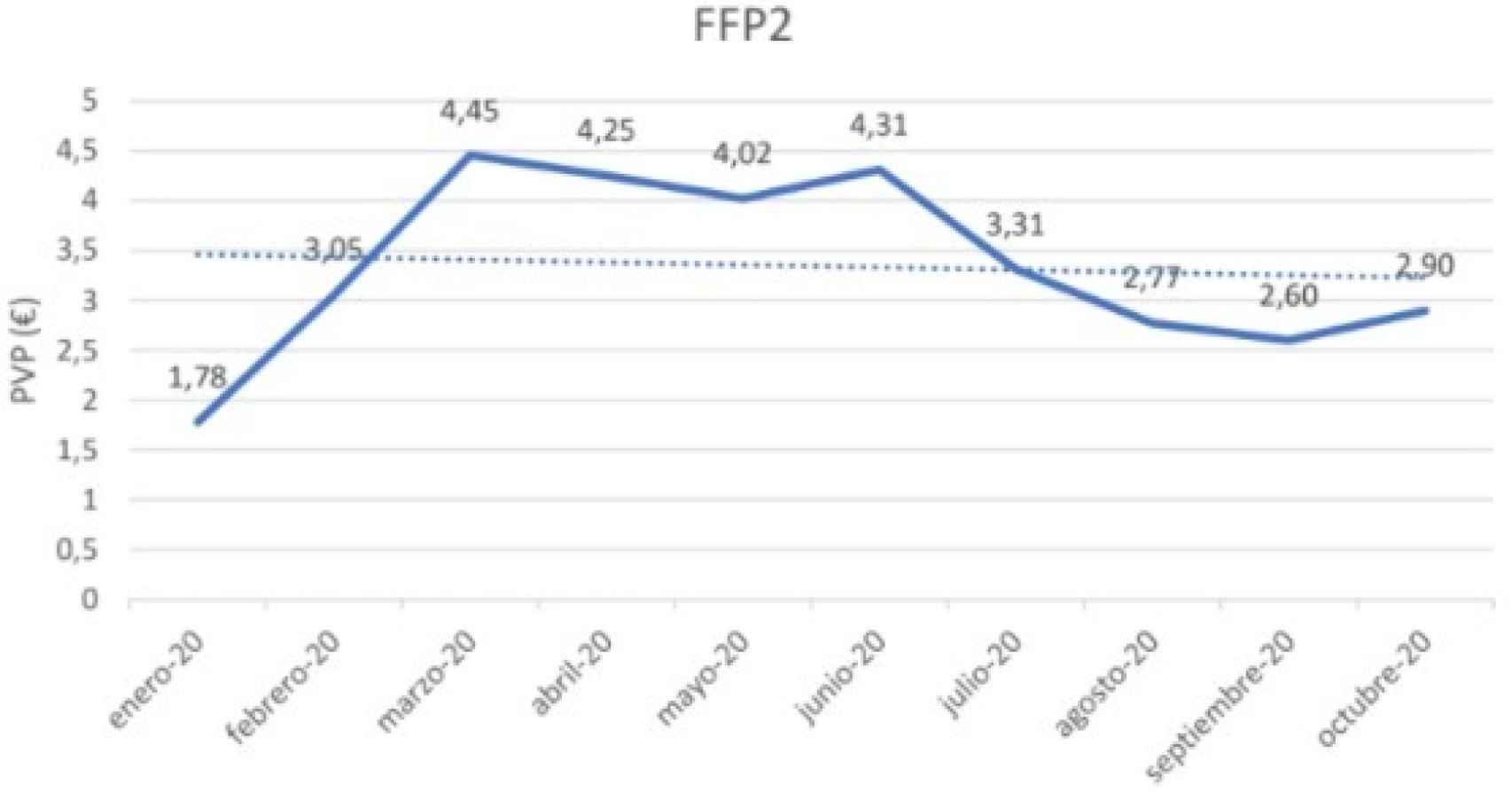 Precio medio de una mascarilla FFP2, en euros. Fuente: Iqvia.
