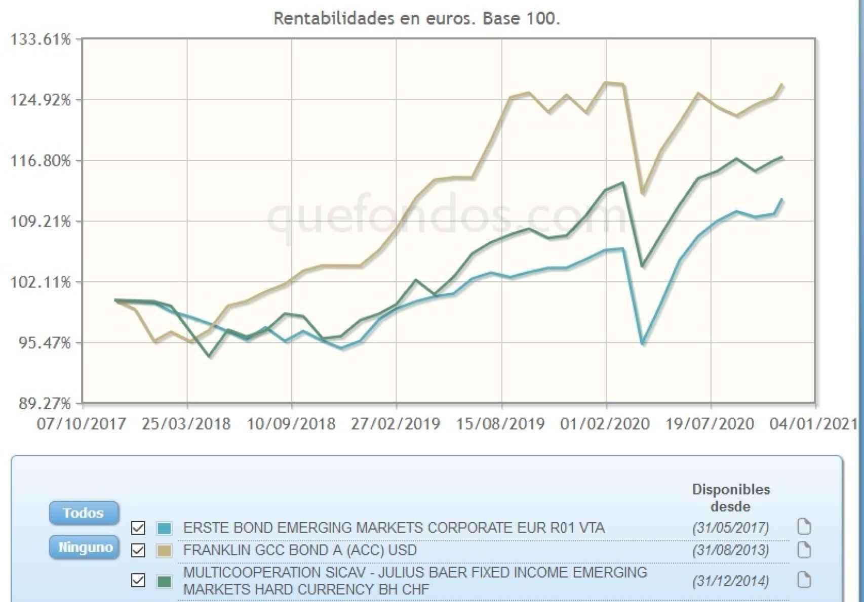 Evolución comparativa de fondos de inversión en renta fija emergente.