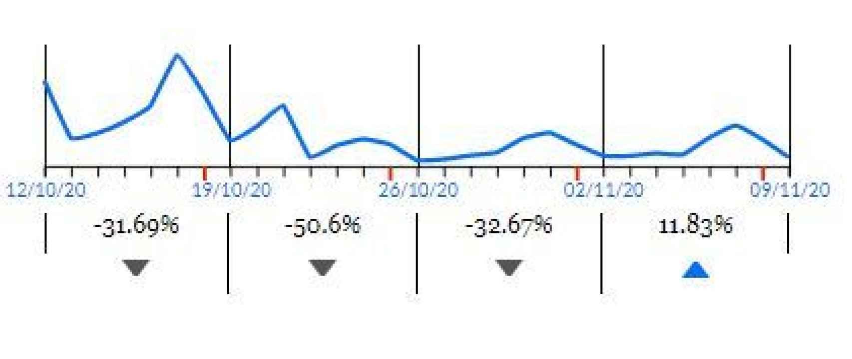 Datos de la actividad comercial en Restauración en Navarra, donde se ve un descenso a partir del 22 de octubre, fecha en la que se cerraron los bares y los restaurantes, según Pulso.