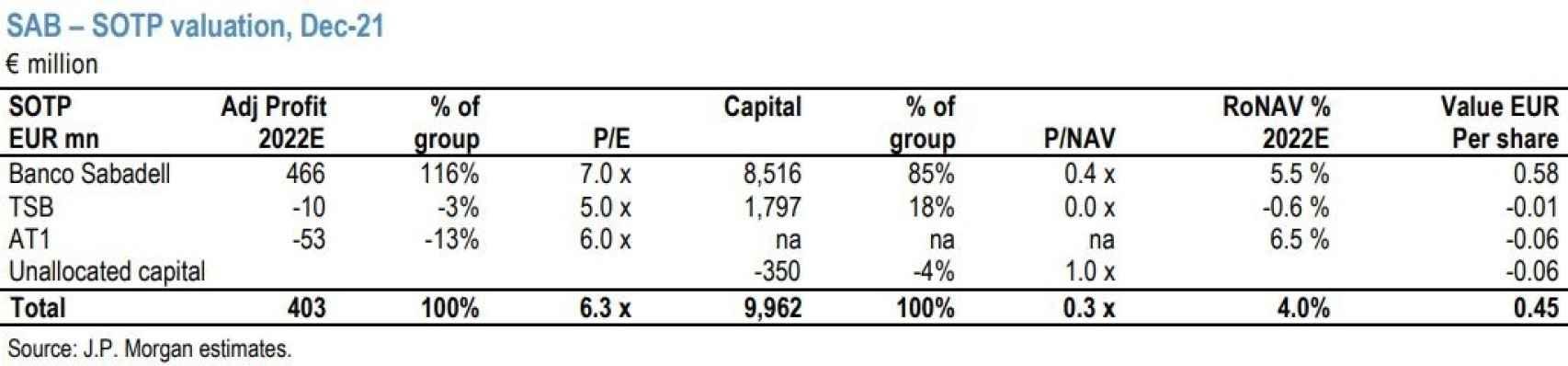 Valoración JP Morgan.