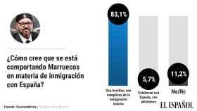 El 83% cree que Marruecos actúa de manera hostil como cómplice de la inmigración masiva