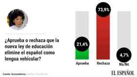 El 74% de los españoles rechaza que la Ley Celaá elimine el español como lengua vehicular