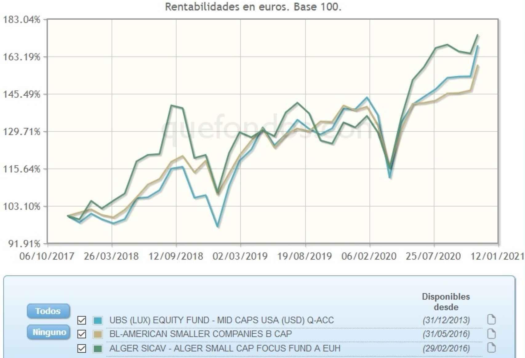 Evolución comparativa de fondos de inversión de pequeñas cotizadas estadounidenses.
