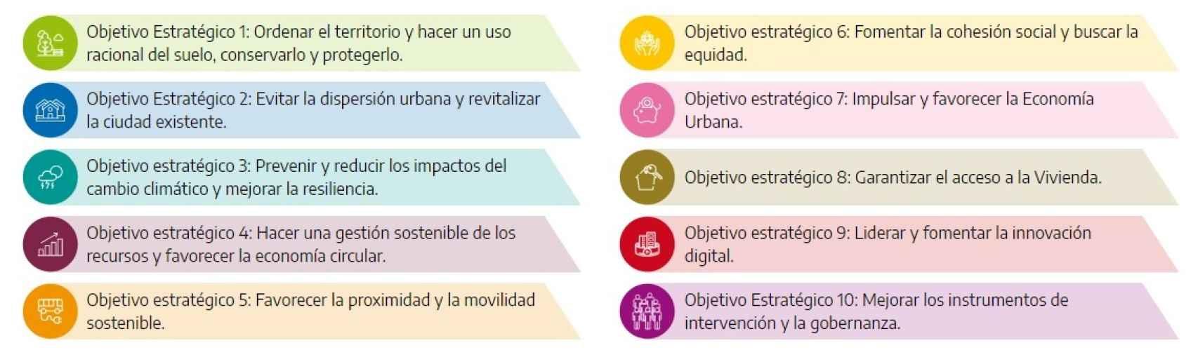 Objetivos estratégicos de la Agenda Urbana.
