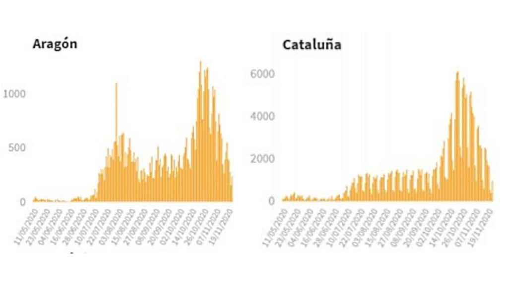 Comparativa de casos en Aragón y Cataluña.