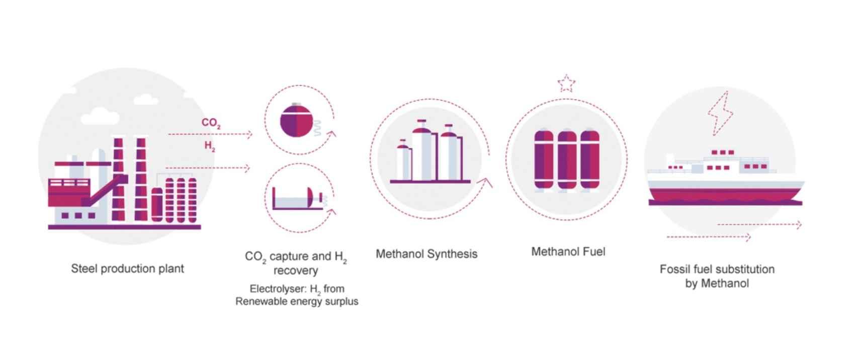 Proceso de producción de metanol