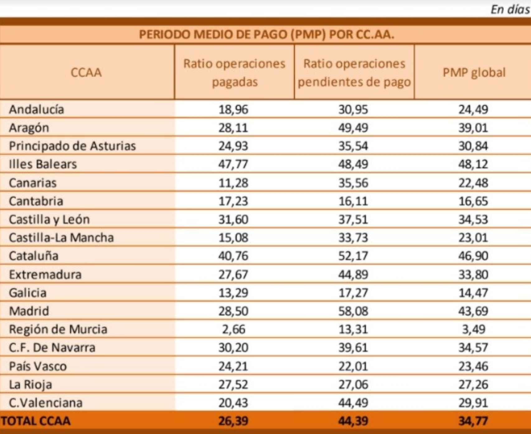 Periodo medio de pago a proveedores de las autonomías. Fuente: Ministerio de Hacienda.
