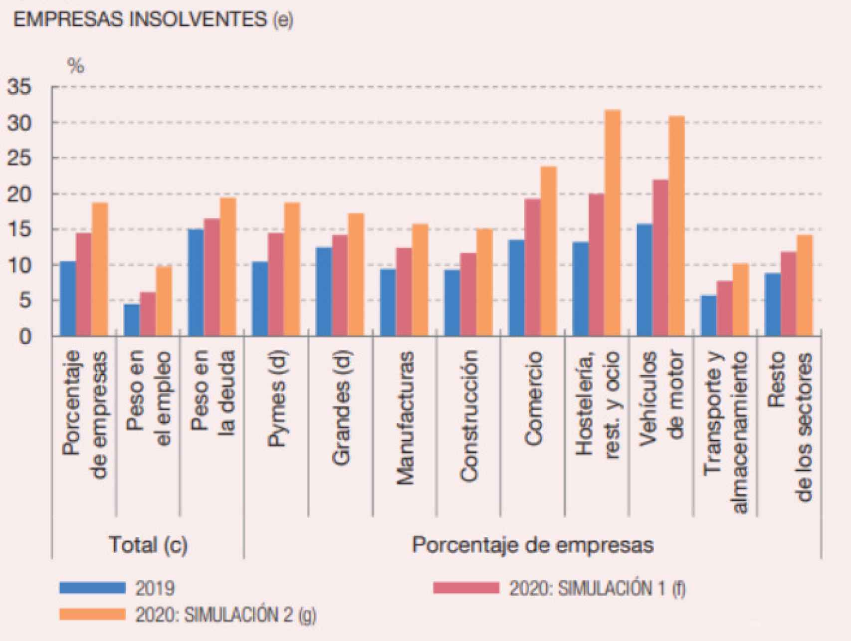 Fuente: Central de Balances. Banco de España.