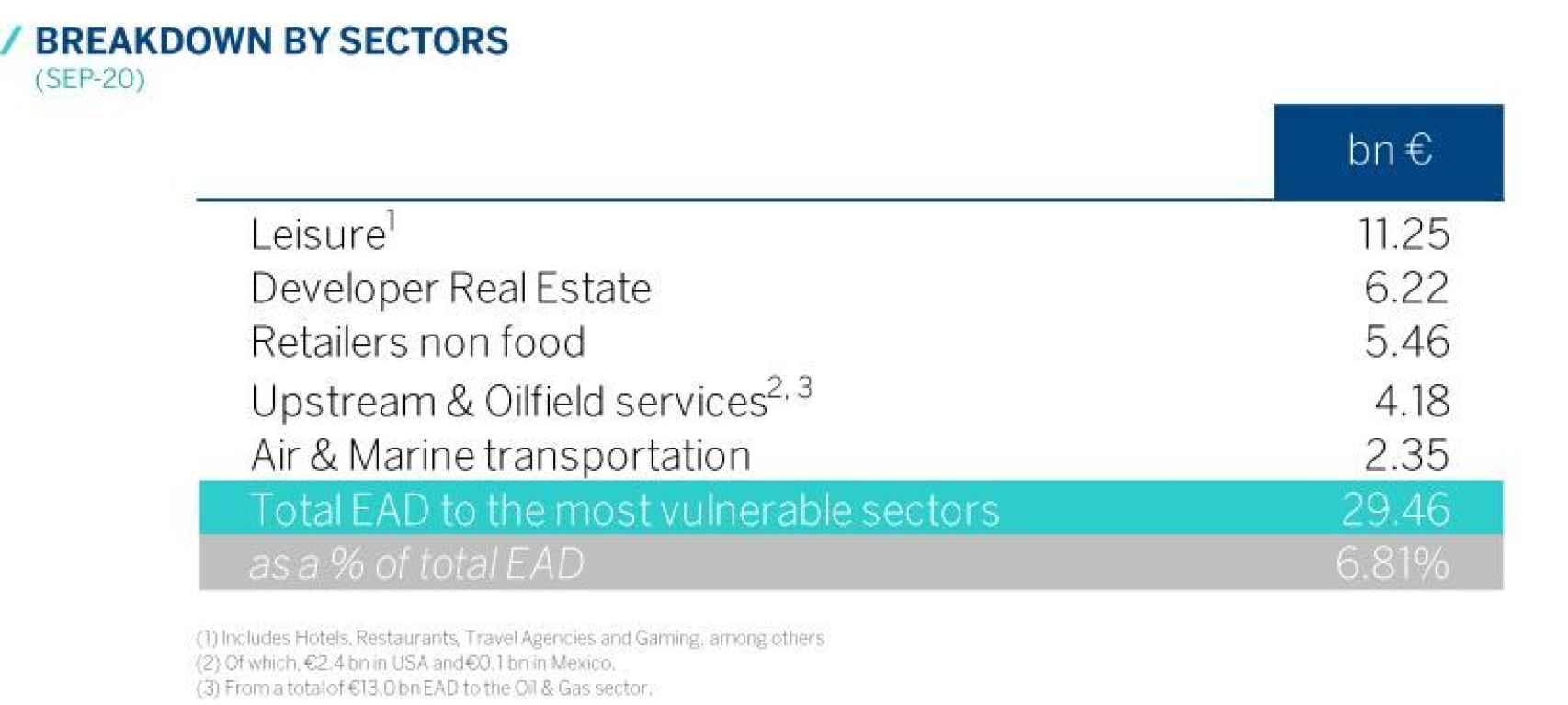 Exposición a sectores vulnerables   BBVA