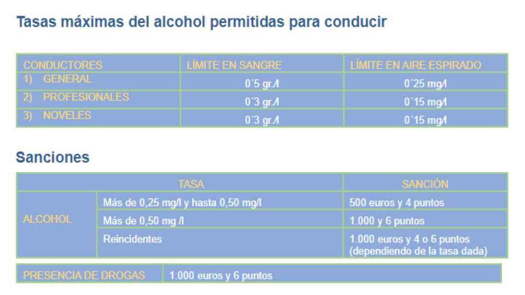 Tabla de límites de alcohol y de sanciones.