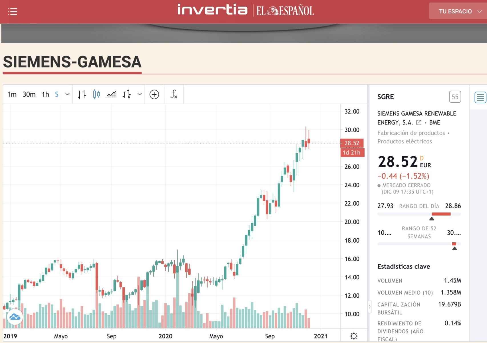 cotización de Siemens Gamesa
