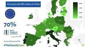 El 81% de los españoles cree que la salida de la crisis debe incluir el cambio climático