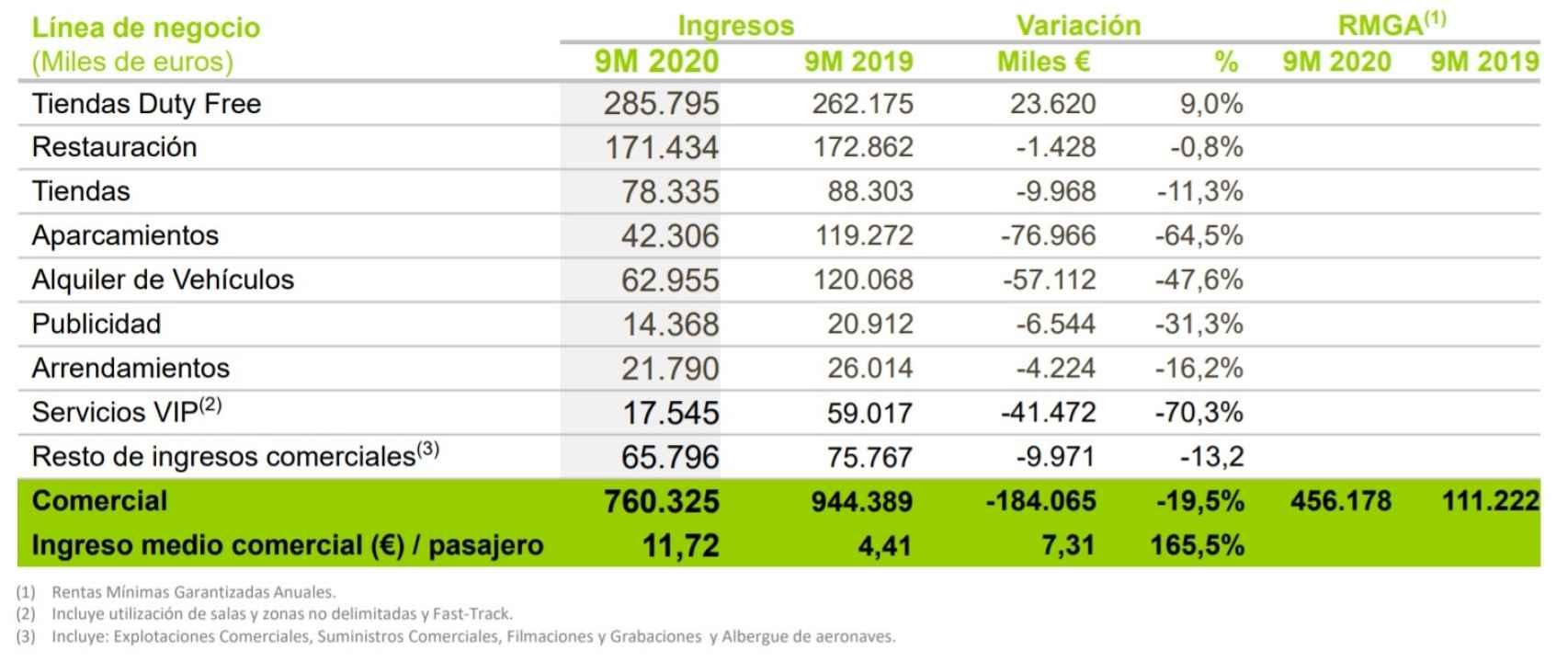 Ingresos comerciales de Aena en los primeros nueves meses de 2020. Fuente: Aena.