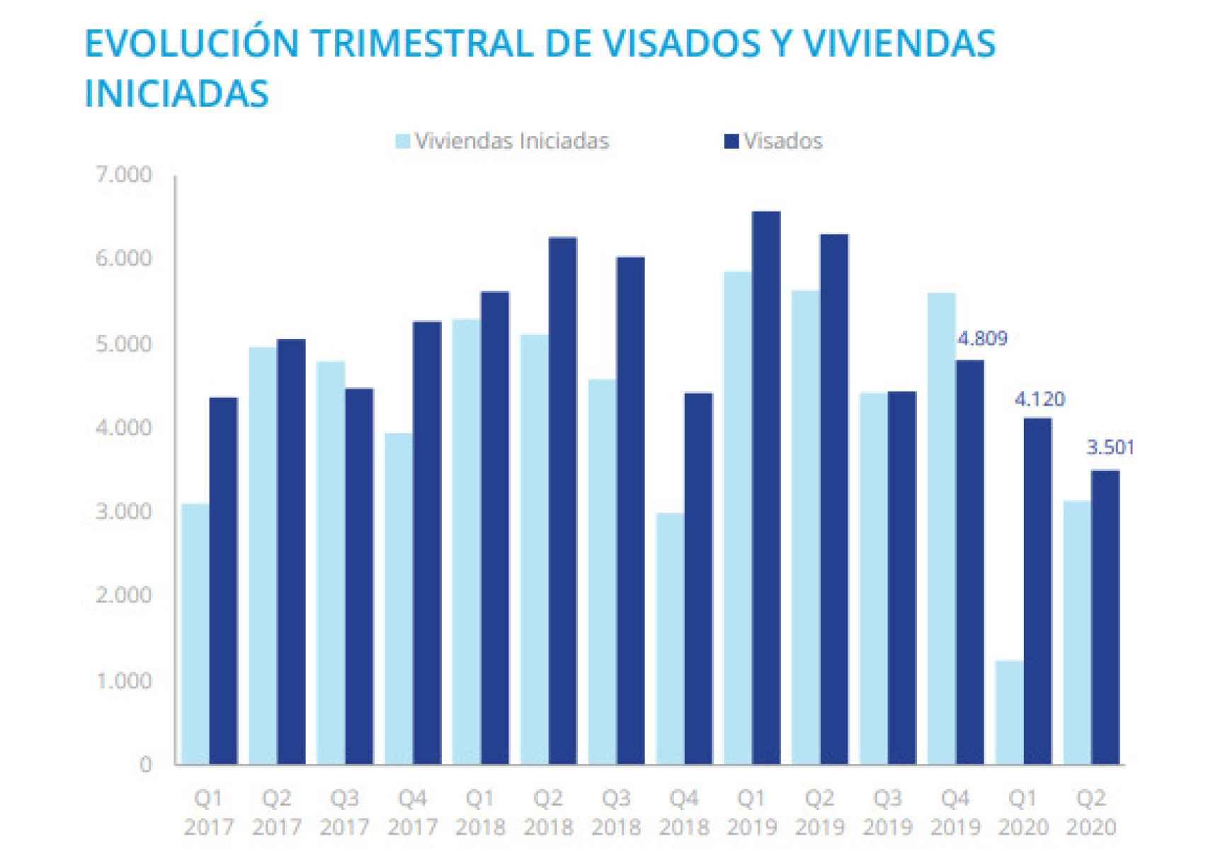 Evolución trimestral de visados en la Comunidad de Madrid.