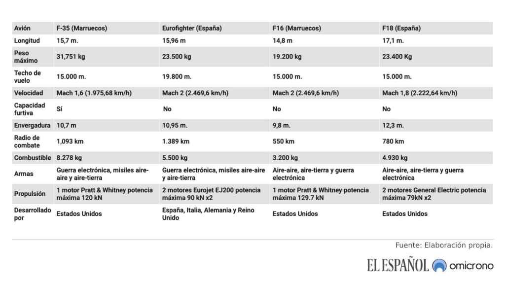 Comparativa F-35 vs Typhoon vs  F-16 vs F-18