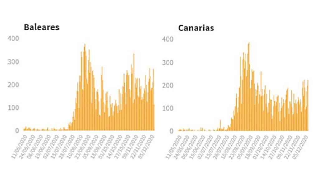 Incidencia acumulada en Baleares y Canarias.