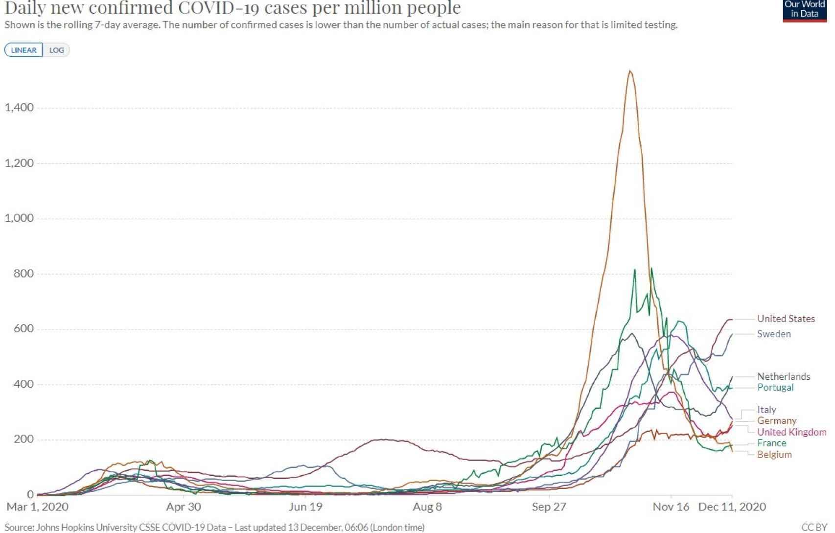 Casos confirmados por millón de habitantes