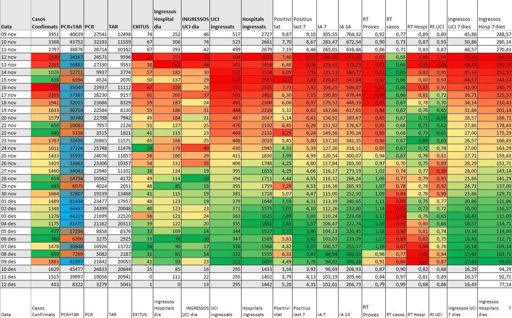 Datos de Covid en Cataluña