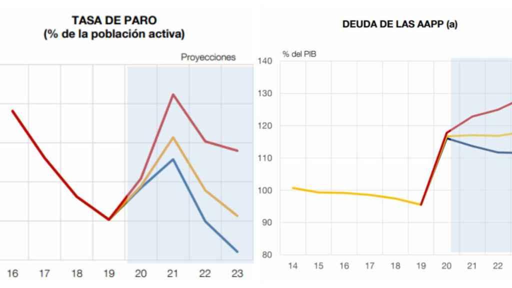Fuente. Banco de España