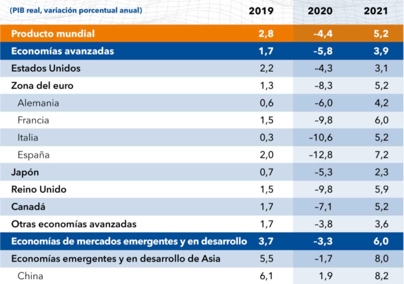 Proyecciones económicas del FMI