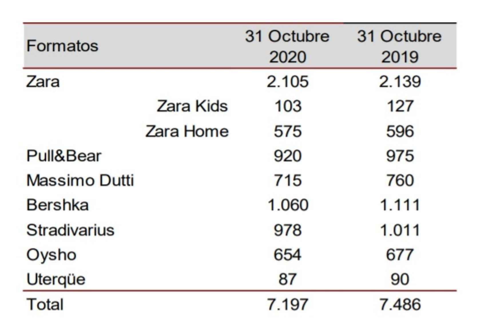 Comparación del número de tiendas de Inditex. Fuente: Indtex.