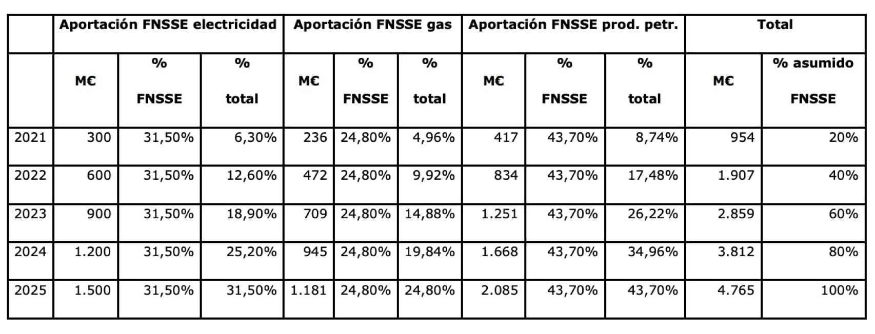 Aportación al FNSSE