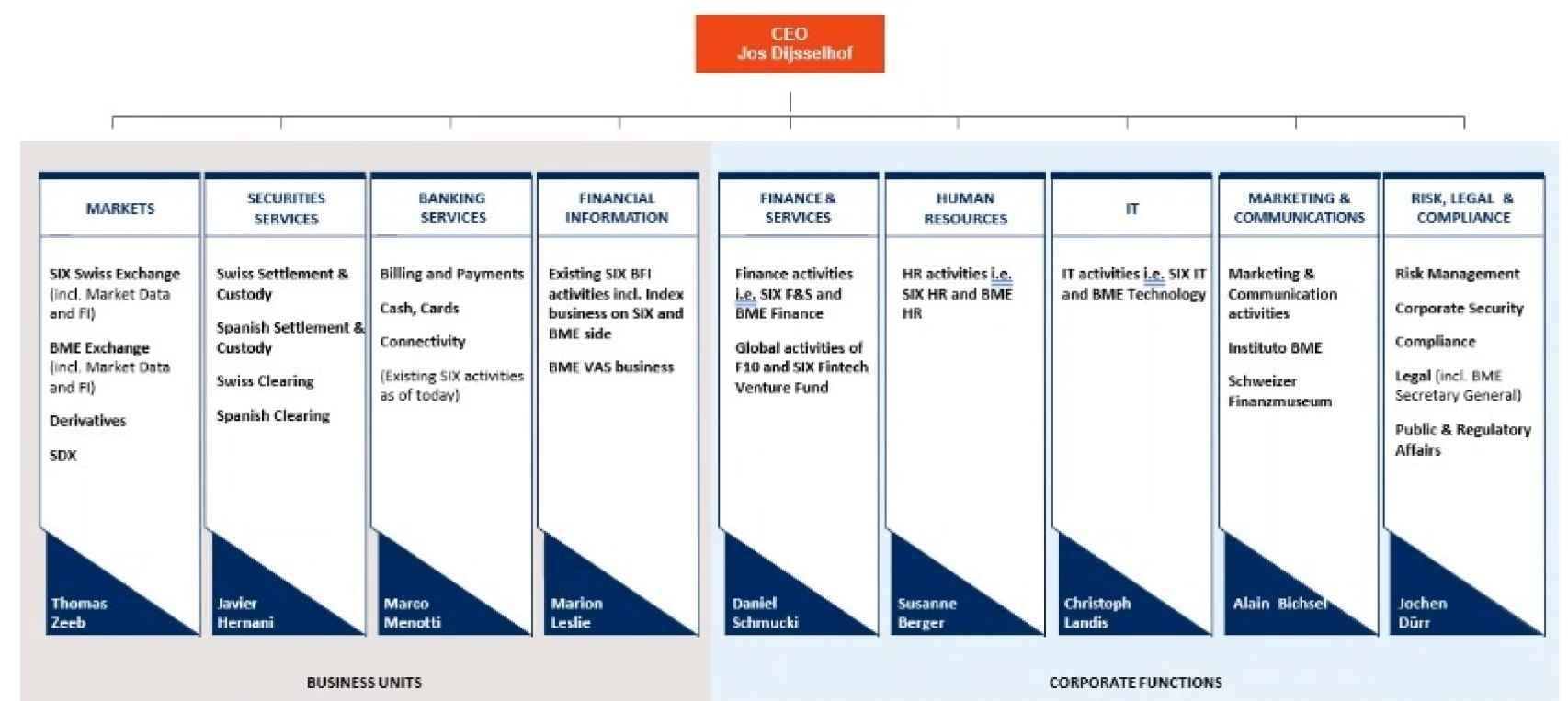 Nuevo organigrama que Six Group aplicará a partir de enero.
